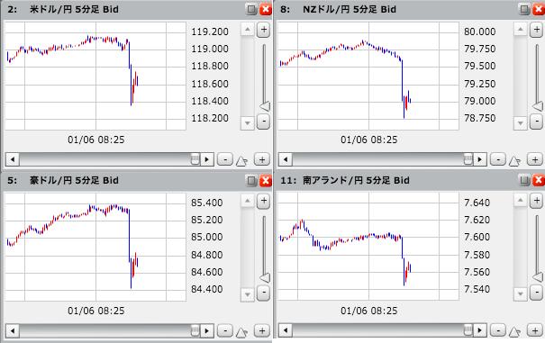 またもやFX主要通貨が急落