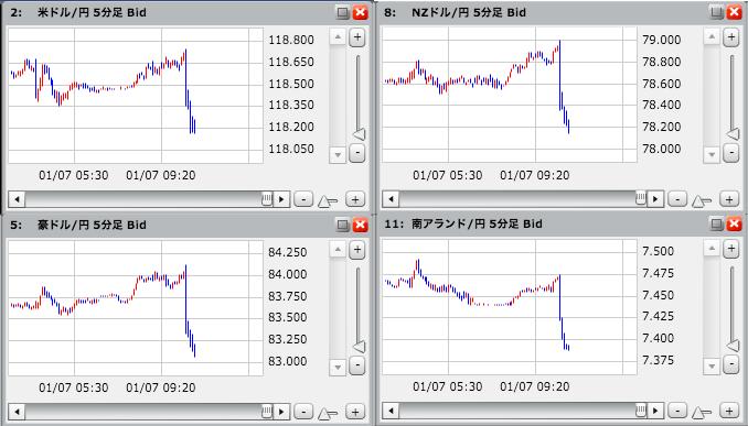 今日も今日とて、FX主要通貨が急落